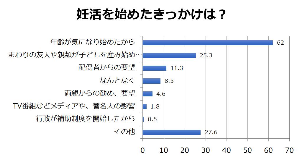 妊活アンケート調査結果 ミキハウス出産準備サイト1