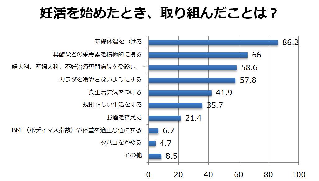 妊活アンケート調査結果 ミキハウス出産準備サイト2