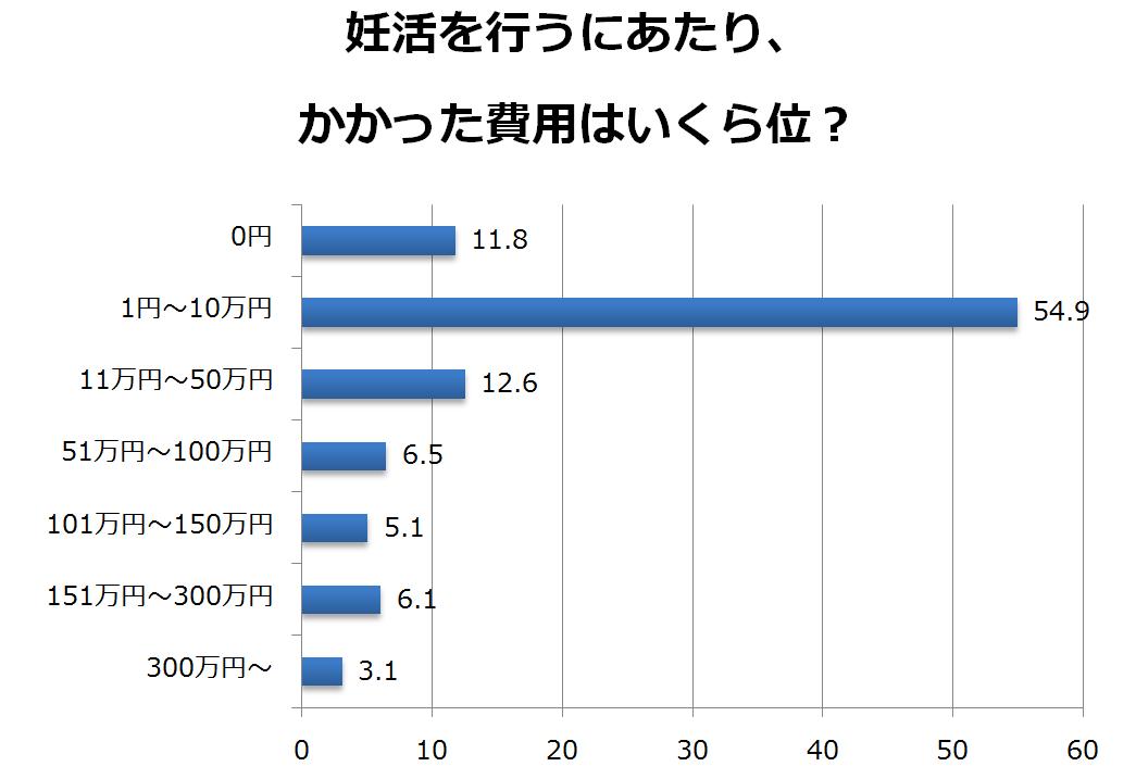 妊活アンケート調査結果 ミキハウス出産準備サイト3